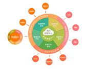 规范化 · 制度化 · 长效化 · 智能化